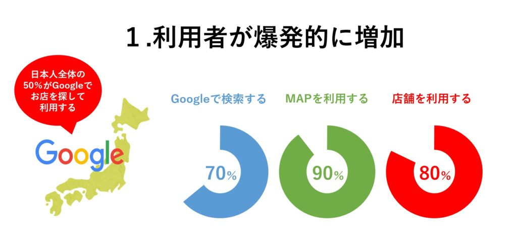 Googleマップでお店を探す人が増えている