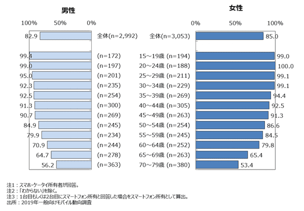引用元:NTTドコモ モバイル調査研究所