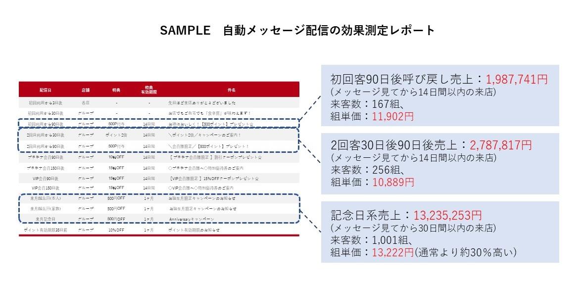 【SAMPLE】自動メッセージ配信の効果測定レポート