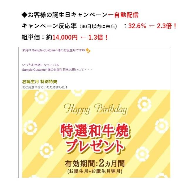 A店【お客様の誕生日キャンペーン】